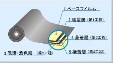 箔の基本的な構成